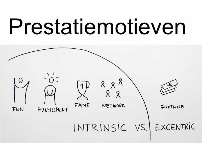 Prestatie-motieven test voor studeren